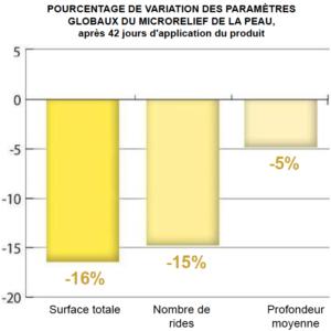 Biovancia Santé - graphique JUVECIA benefits